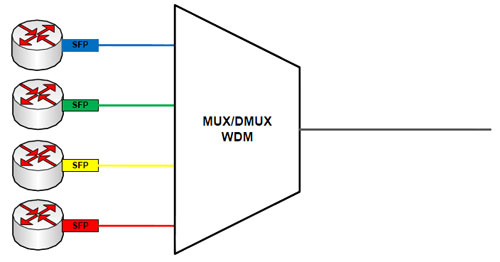 multiplexing-1