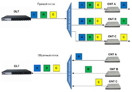 пассивные оптические сети, GPON, GEPON, схема.